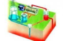 Изобретение атомной энергии. Ликбез: Как получают атомную энергию. Ядерная энергия nuclear energy