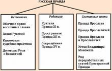 Первый общерусский свод законов на руси назывался. Первые законы — «Русская Правда. Преступления и наказания