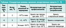 Где и как хранить лекарства, температура в помещении по кодексу в разное времена года