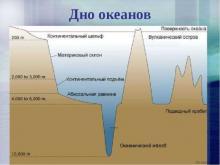 Глубоководные зоны мирового океана и его части
