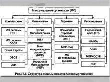 Международные экономические организации. Универсальные и важнейшие международные экономические организации