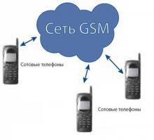 Описание кодов GSM