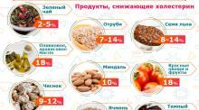 Метод питания для снижения холестирина в крови